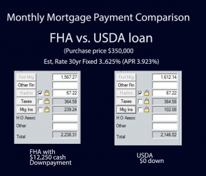 USDA loan fallbrook California